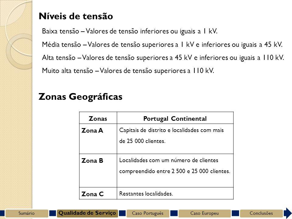 ZonasPortugal Continental Zona A Capitais de distrito e localidades com mais de 25 000 clientes.