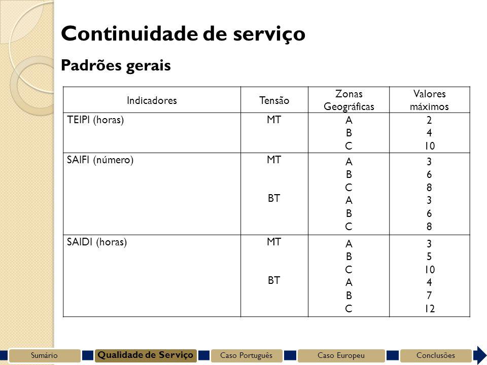 IndicadoresTensão Zonas Geográficas Valores máximos TEIPI (horas)MT ABCABC 2 4 10 SAIFI (número)MT BT ABCABCABCABC 368368368368 SAIDI (horas)MT BT ABCABCABCABC 3 5 10 4 7 12 Continuidade de serviço Padrões gerais Sumário Qualidade de Serviço Caso PortuguêsCaso EuropeuConclusões