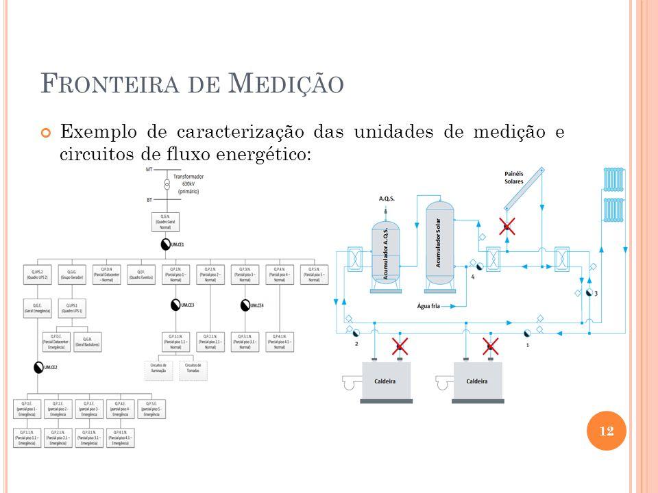 F RONTEIRA DE M EDIÇÃO Exemplo de caracterização das unidades de medição e circuitos de fluxo energético: 12