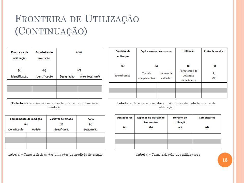 F RONTEIRA DE U TILIZAÇÃO (C ONTINUAÇÃO ) 15 Tabela – Características entre fronteira de utilização e medição Tabela – Características dos constituint