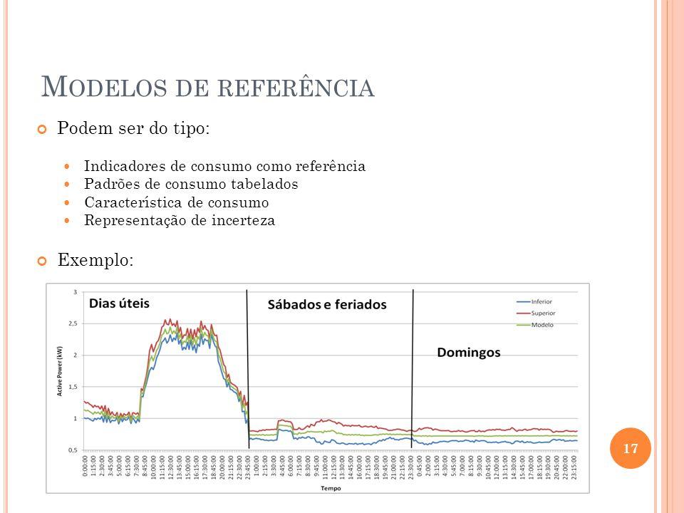 M ODELOS DE REFERÊNCIA Podem ser do tipo: Indicadores de consumo como referência Padrões de consumo tabelados Característica de consumo Representação