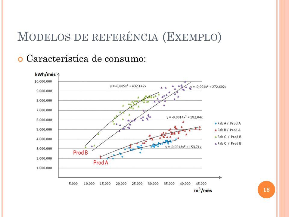 M ODELOS DE REFERÊNCIA (E XEMPLO ) Característica de consumo: 18