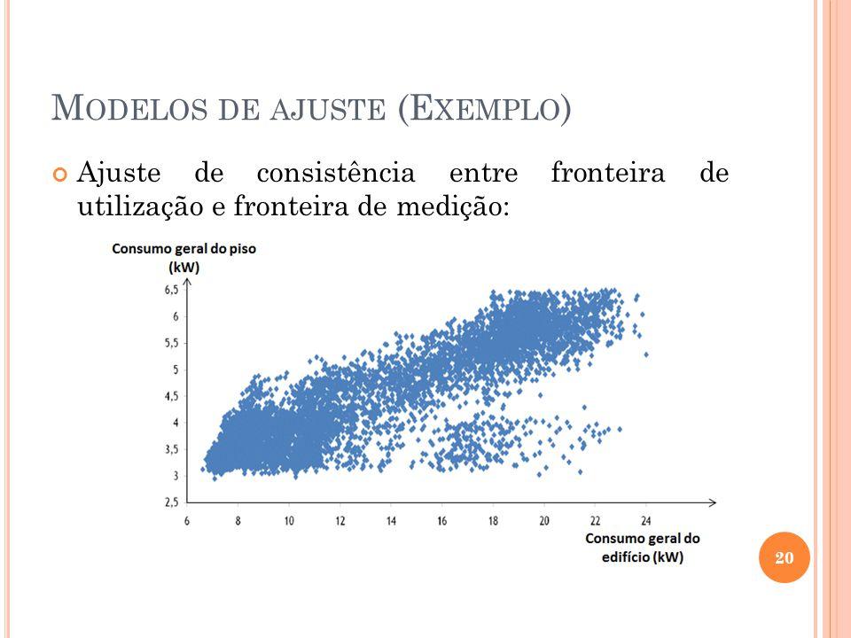 M ODELOS DE AJUSTE (E XEMPLO ) Ajuste de consistência entre fronteira de utilização e fronteira de medição: 20