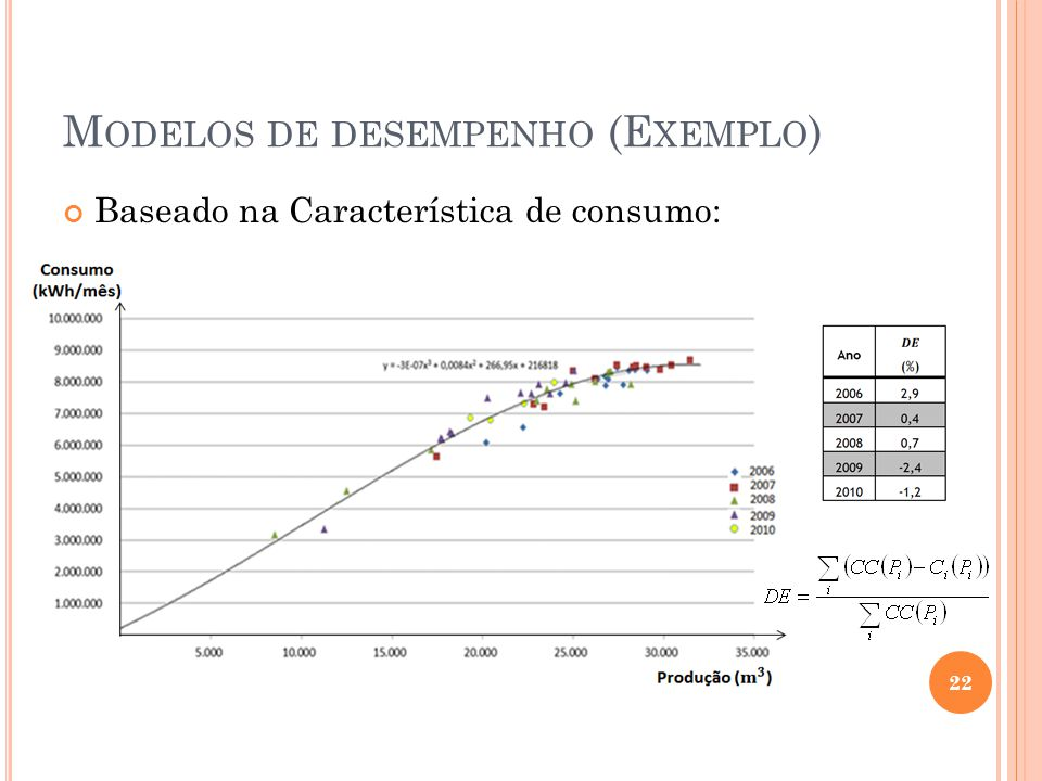 M ODELOS DE DESEMPENHO (E XEMPLO ) Baseado na Característica de consumo: 22