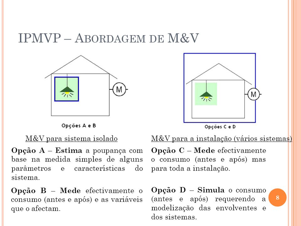 IPMVP – A BORDAGEM DE M&V Opção A – Estima a poupança com base na medida simples de alguns parâmetros e características do sistema. Opção B – Mede efe