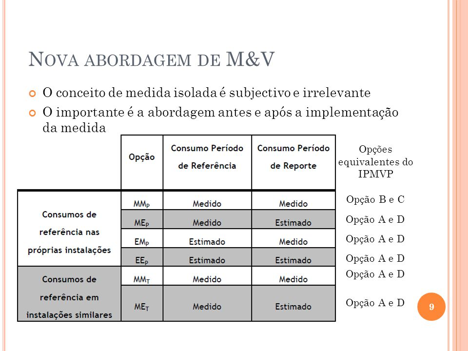 N OVA ABORDAGEM DE M&V O conceito de medida isolada é subjectivo e irrelevante O importante é a abordagem antes e após a implementação da medida 9 Opç