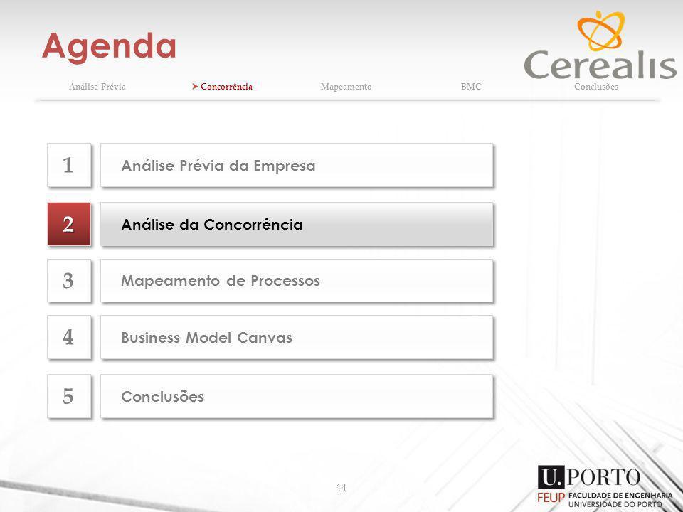 Agenda 14 Análise Prévia ConcorrênciaMapeamentoBMCConclusões 22 Análise da Concorrência Mapeamento de Processos 3 3 Business Model Canvas 4 4 Conclusõ