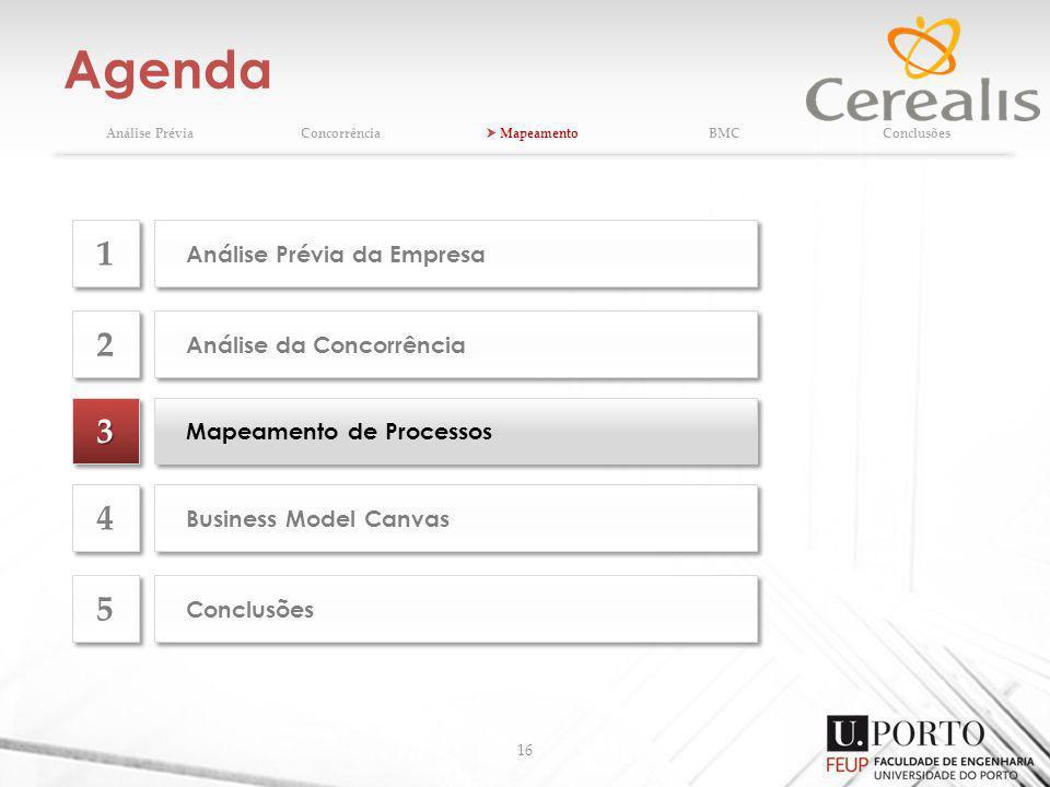 Agenda 16 Análise PréviaConcorrência MapeamentoBMCConclusões 33 Mapeamento de Processos Análise da Concorrência 2 2 Business Model Canvas 4 4 Conclusõ