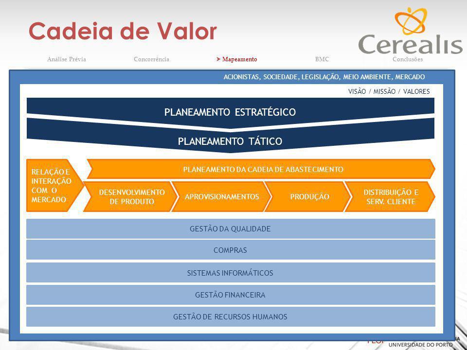 Cadeia de Valor 17 (texto) Análise PréviaConcorrência MapeamentoBMCConclusões PLANEAMENTO TÁTICO VISÃO / MISSÃO / VALORES ACIONISTAS, SOCIEDADE, LEGISLAÇÃO, MEIO AMBIENTE, MERCADO DISTRIBUIÇÃO E SERV.