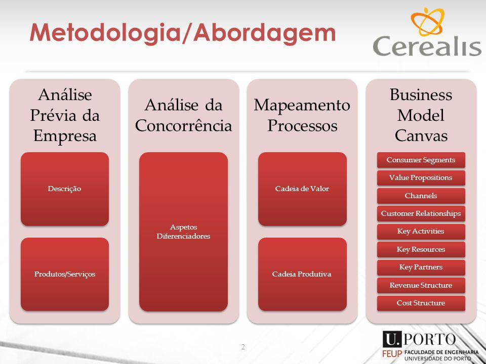 Metodologia/Abordagem 2 Análise Prévia da Empresa DescriçãoProdutos/Serviços Análise da Concorrência Aspetos Diferenciadores Mapeamento Processos Cade