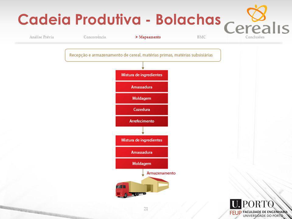 Cadeia Produtiva - Bolachas 21 Análise PréviaConcorrência MapeamentoBMCConclusões