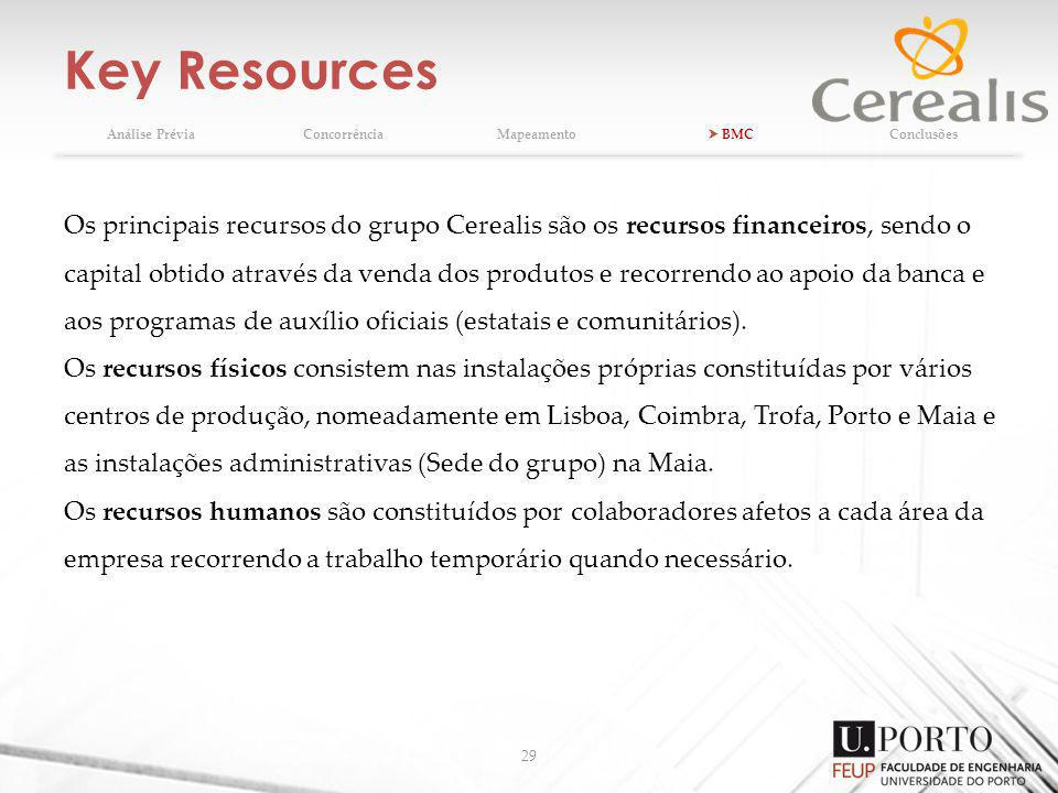 Key Resources 29 Análise PréviaConcorrênciaMapeamento BMCConclusões Os principais recursos do grupo Cerealis são os recursos financeiros, sendo o capital obtido através da venda dos produtos e recorrendo ao apoio da banca e aos programas de auxílio oficiais (estatais e comunitários).