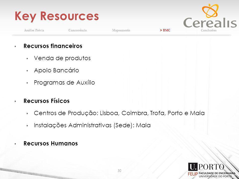 Key Resources 30 Análise PréviaConcorrênciaMapeamento BMCConclusões Recursos financeiros Venda de produtos Apoio Bancário Programas de Auxílio Recurso
