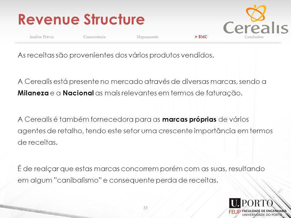 Revenue Structure 33 As receitas são provenientes dos vários produtos vendidos. A Cerealis está presente no mercado através de diversas marcas, sendo