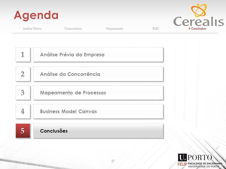 Agenda 37 Análise PréviaConcorrênciaMapeamentoBMC Conclusões 55 Análise da Concorrência 2 2 Mapeamento de Processos 3 3 Business Model Canvas 4 4 Anál