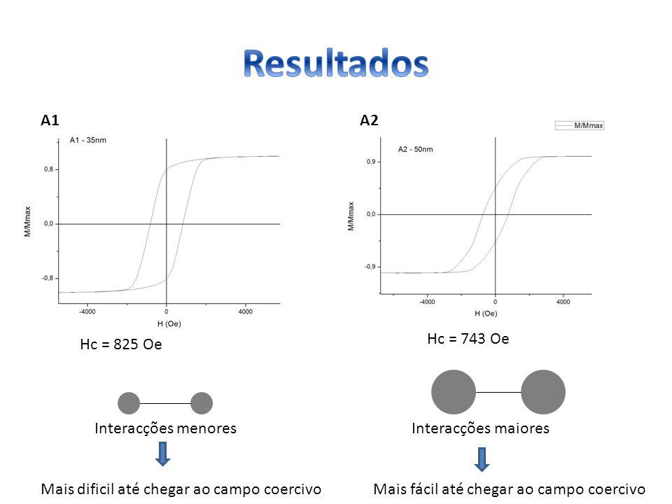Hc = 743 Oe Hc = 825 Oe A1A2 Interacções menores Mais dificil até chegar ao campo coercivo Interacções maiores Mais fácil até chegar ao campo coercivo