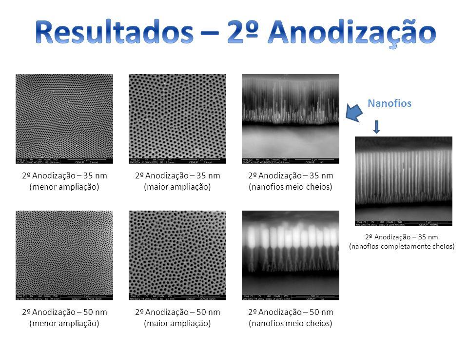 2º Anodização – 35 nm (menor ampliação) 2º Anodização – 35 nm (maior ampliação) 2º Anodização – 50 nm (menor ampliação) 2º Anodização – 50 nm (maior a