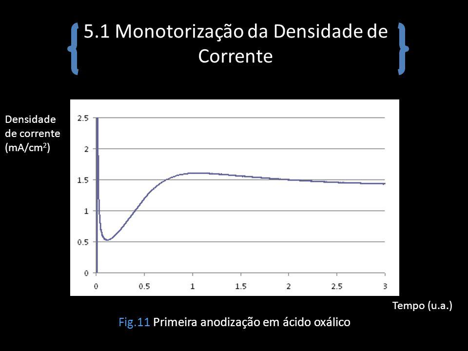 5.1 Monotorização da Densidade de Corrente Fig.11 Primeira anodização em ácido oxálico Densidade de corrente (mA/cm 2 ) Tempo (u.a.)