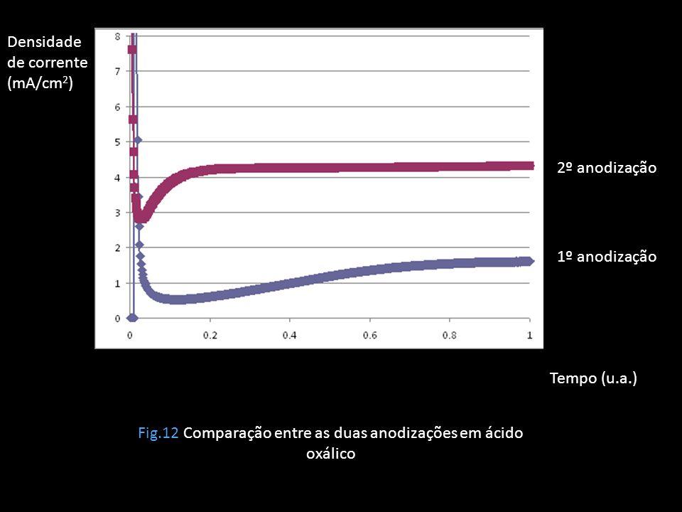 Fig.12 Comparação entre as duas anodizações em ácido oxálico Densidade de corrente (mA/cm 2 ) Tempo (u.a.) 2º anodização 1º anodização