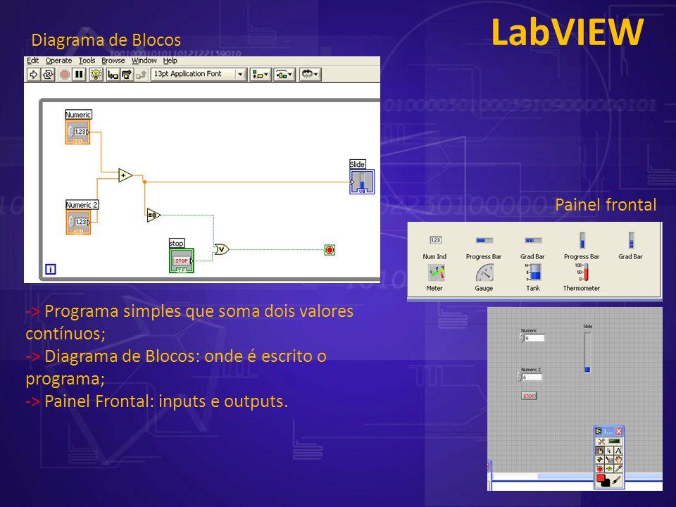 LabVIEW Painel frontal Diagrama de Blocos -> Programa simples que soma dois valores contínuos; -> Diagrama de Blocos: onde é escrito o programa; -> Pa