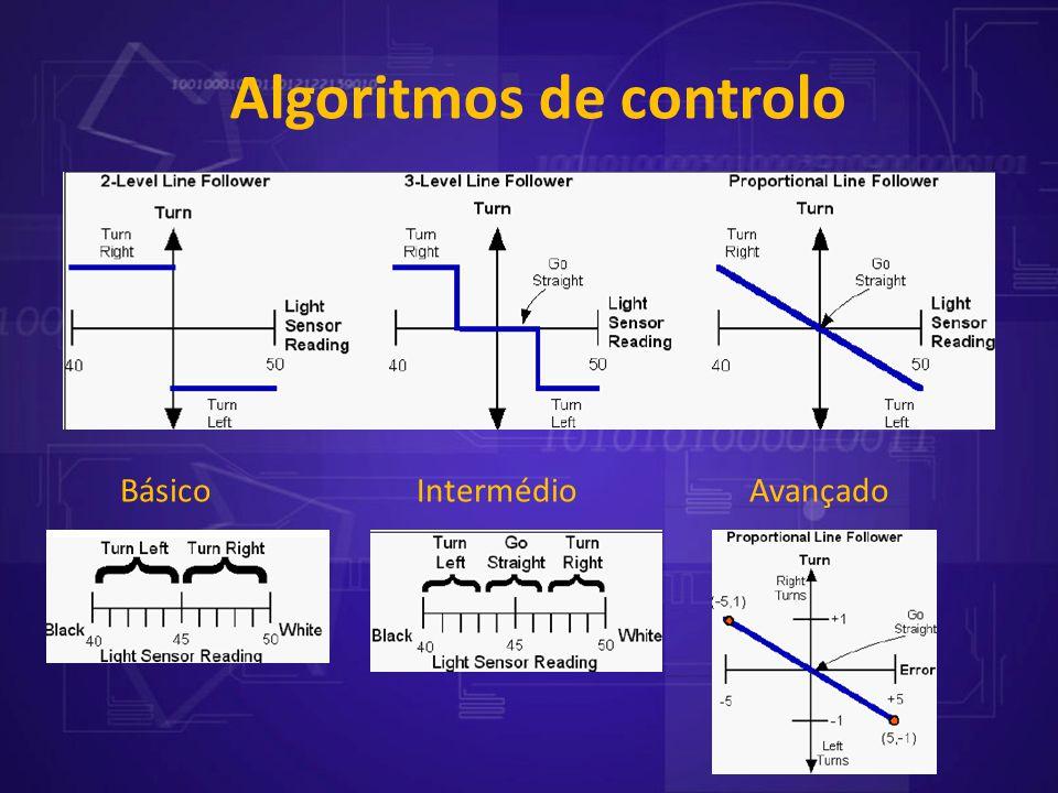 Algoritmos de controlo Básico Intermédio Avançado