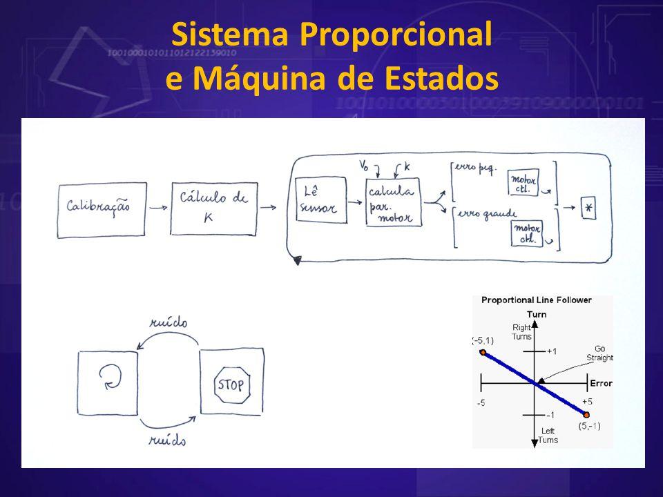 Sistema Proporcional e Máquina de Estados