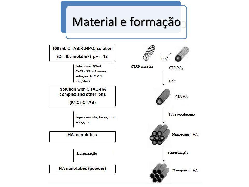 Material e formação