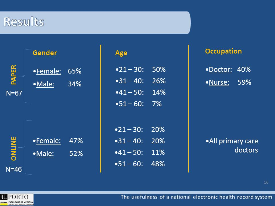 16 Occupation Doctor: 40% Nurse: 59% Gender Female: 65% Male: 34% Age 21 – 30: 50% 31 – 40: 26% 41 – 50: 14% 51 – 60: 7% Female: 47% Male: 52% PAPER O