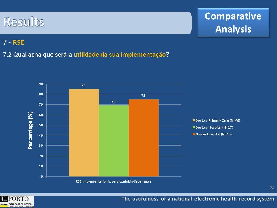 24 7.2 Qual acha que será a utilidade da sua implementação 7 - RSE Comparative Analysis