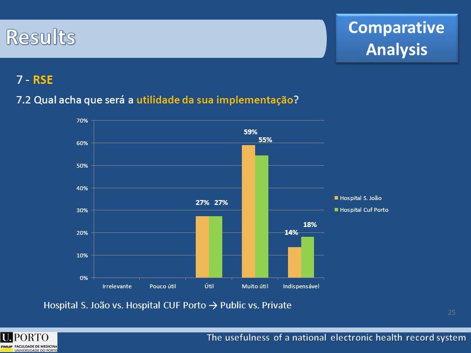 25 7.2 Qual acha que será a utilidade da sua implementação? 7 - RSE Hospital S. João vs. Hospital CUF Porto Public vs. Private 27% 59% 55% 14% 18% Com