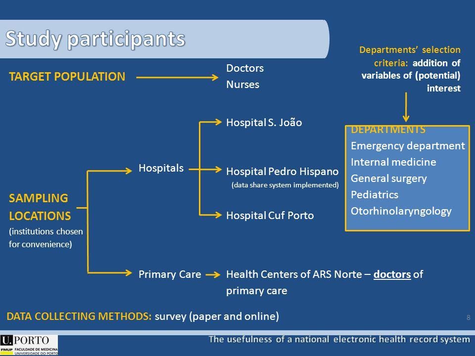 TARGET POPULATION Doctors Nurses SAMPLING LOCATIONS (institutions chosen for convenience) Hospitals Hospital S. João Hospital Pedro Hispano (data shar