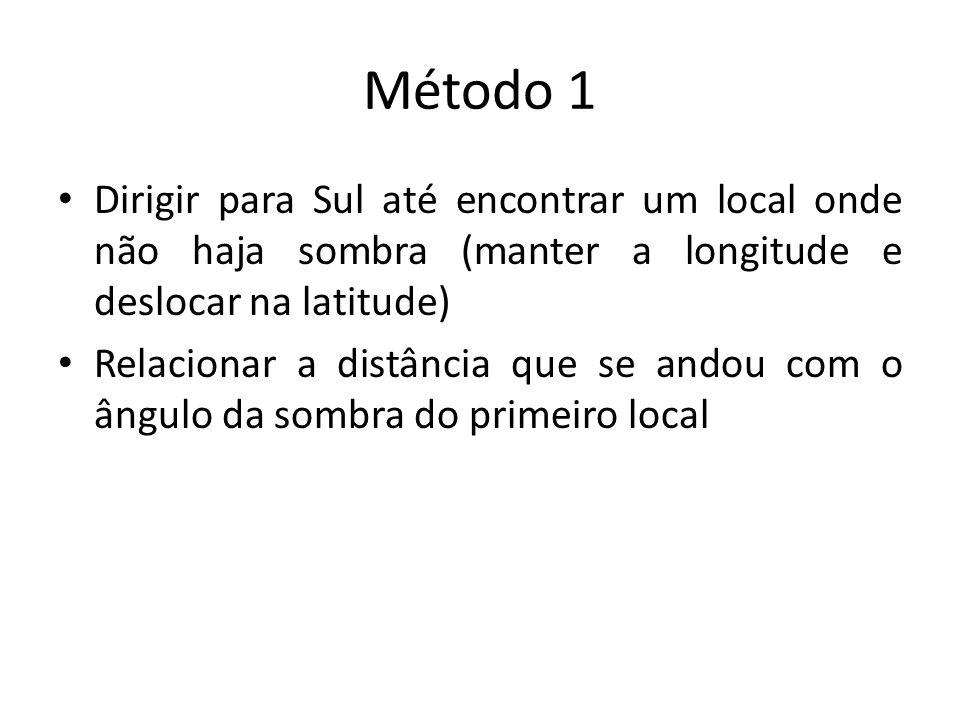 Método 1 Dirigir para Sul até encontrar um local onde não haja sombra (manter a longitude e deslocar na latitude) Relacionar a distância que se andou