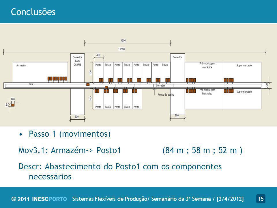 © 2011 Conclusões 15Sistemas Flexíveis de Produção/ Semanário da 3ª Semana / [3/4/2012] Passo 1 (movimentos) Mov3.1: Armazém-> Posto1 (84 m ; 58 m ; 52 m ) Descr: Abastecimento do Posto1 com os componentes necessários