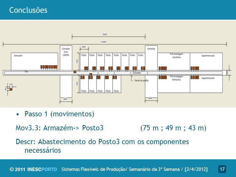 © 2011 Conclusões 17Sistemas Flexíveis de Produção/ Semanário da 3ª Semana / [3/4/2012] Passo 1 (movimentos) Mov3.3: Armazém-> Posto3 (75 m ; 49 m ; 43 m) Descr: Abastecimento do Posto3 com os componentes necessários