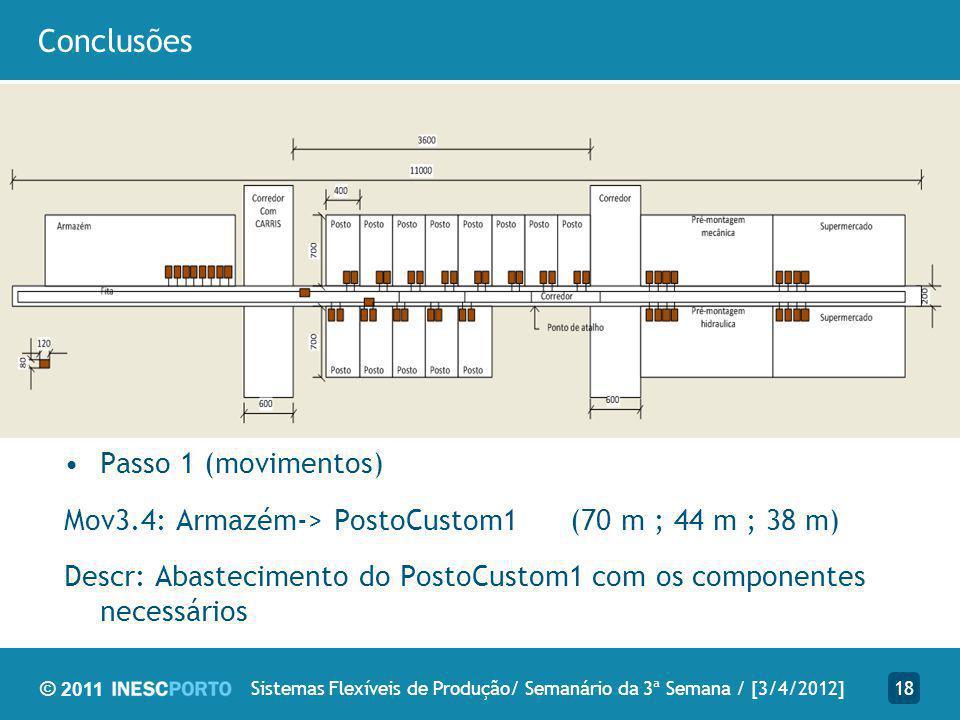 © 2011 Conclusões 18Sistemas Flexíveis de Produção/ Semanário da 3ª Semana / [3/4/2012] Passo 1 (movimentos) Mov3.4: Armazém-> PostoCustom1 (70 m ; 44 m ; 38 m) Descr: Abastecimento do PostoCustom1 com os componentes necessários