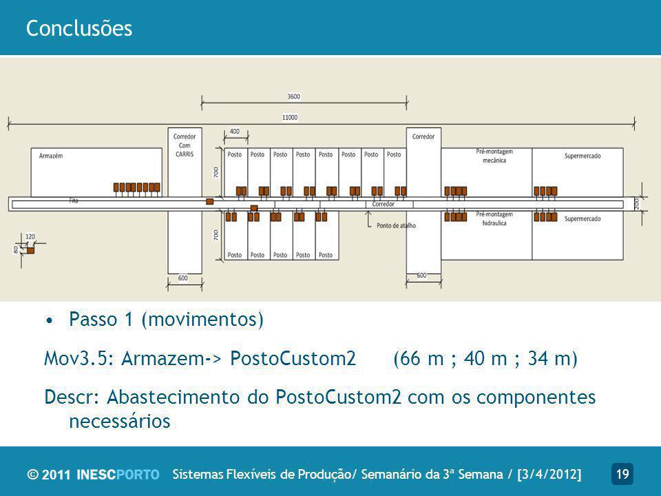 © 2011 Conclusões 19Sistemas Flexíveis de Produção/ Semanário da 3ª Semana / [3/4/2012] Passo 1 (movimentos) Mov3.5: Armazem-> PostoCustom2 (66 m ; 40 m ; 34 m) Descr: Abastecimento do PostoCustom2 com os componentes necessários