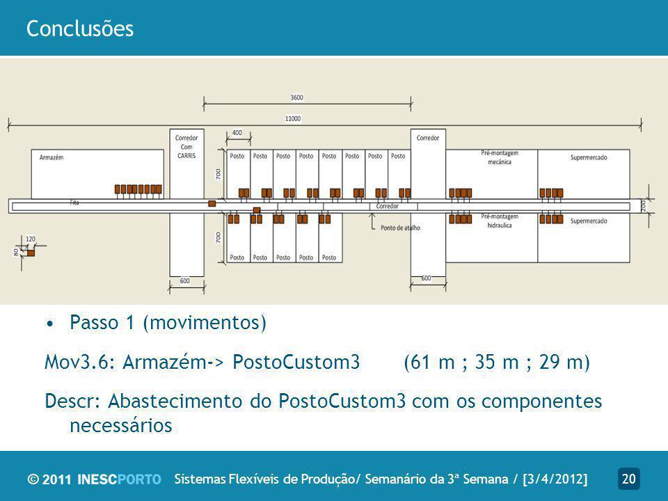© 2011 Conclusões 20Sistemas Flexíveis de Produção/ Semanário da 3ª Semana / [3/4/2012] Passo 1 (movimentos) Mov3.6: Armazém-> PostoCustom3 (61 m ; 35 m ; 29 m) Descr: Abastecimento do PostoCustom3 com os componentes necessários