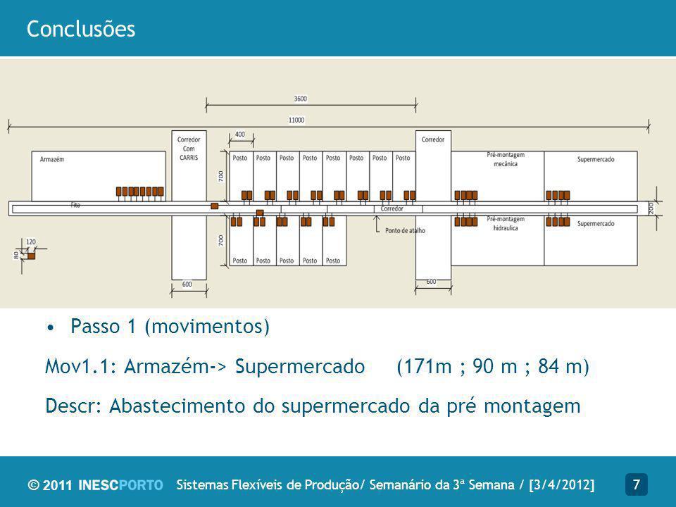 © 2011 Conclusões 7Sistemas Flexíveis de Produção/ Semanário da 3ª Semana / [3/4/2012] Passo 1 (movimentos) Mov1.1: Armazém-> Supermercado (171m ; 90 m ; 84 m) Descr: Abastecimento do supermercado da pré montagem