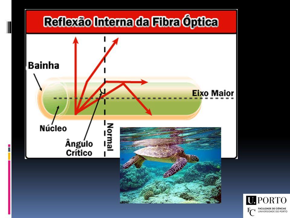 Sensores de Fibra Óptica Definição Vantagens Exemplos de aplicações