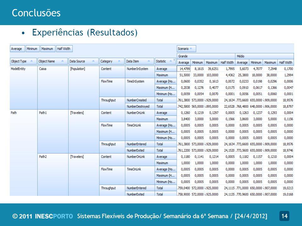 © 2011 Conclusões Experiências (Resultados) 14Sistemas Flexíveis de Produção/ Semanário da 6ª Semana / [24/4/2012]