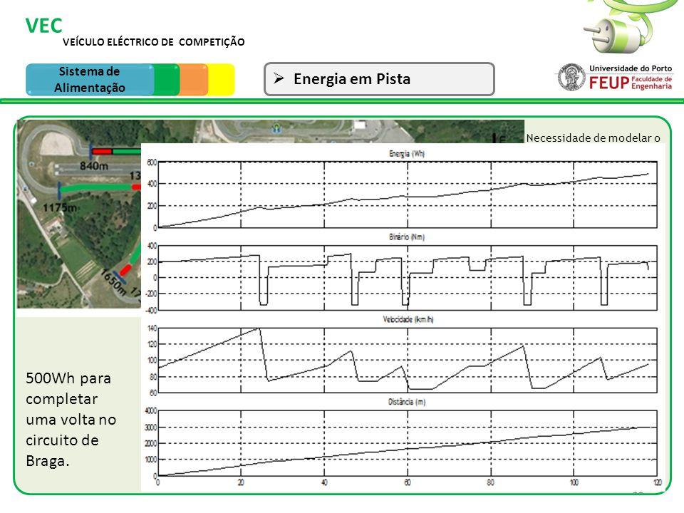 11 VEÍCULO ELÉCTRICO DE COMPETIÇÃO VEC Sistema de Tracção Energia em Pista Sistema de Alimentação Necessidade de modelar o VEC para o cálculo da energ