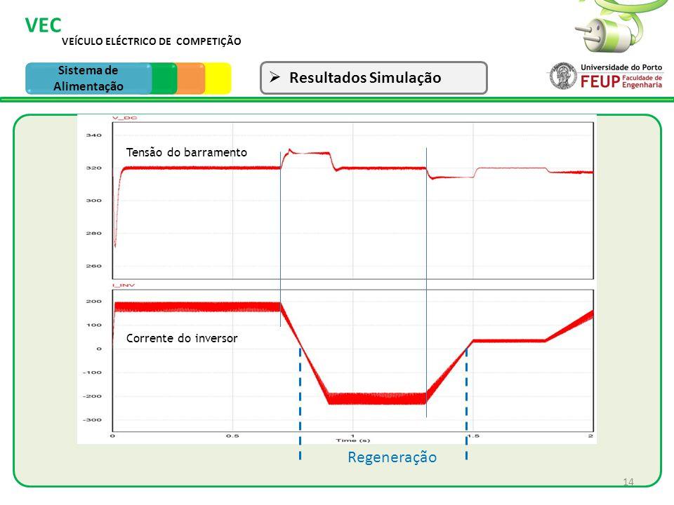 14 VEÍCULO ELÉCTRICO DE COMPETIÇÃO VEC Sistema de Tracção Resultados Simulação Sistema de Alimentação Regeneração Tensão do barramento Corrente do inv