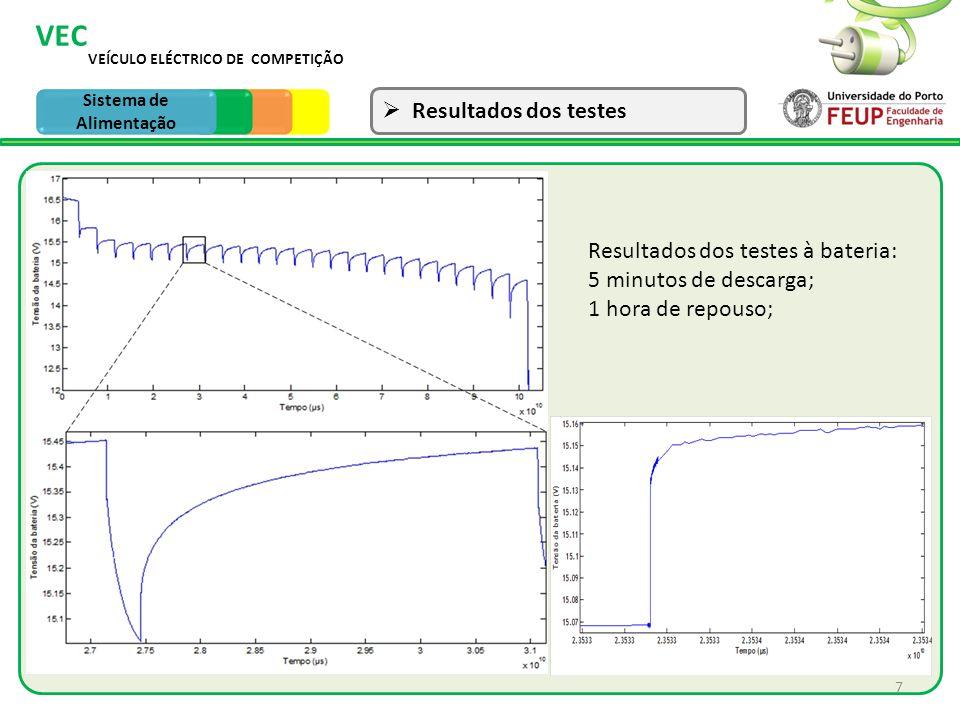 VEÍCULO ELÉCTRICO DE COMPETIÇÃO VEC Sistema de Tracção Comparação 8 Sistema de Alimentação Voc=15,45V; Rs=28m; R1=10m; C1=14,7F; R2=137m C2=1036F Para 75% do SOC os valores dos parâmetros do modelo: O modelo simulado corresponde à resposta da bateria na descarga.