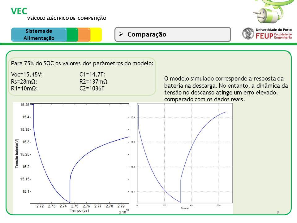 VEÍCULO ELÉCTRICO DE COMPETIÇÃO VEC Sistema de Tracção Comparação 8 Sistema de Alimentação Voc=15,45V; Rs=28m; R1=10m; C1=14,7F; R2=137m C2=1036F Para