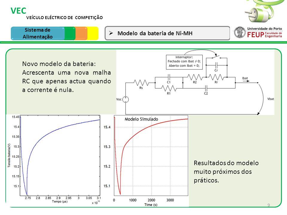 10 VEÍCULO ELÉCTRICO DE COMPETIÇÃO VEC Sistema de Tracção Modelo de um UC ParâmetrosValor R11.38m C11973F Cv1240.39F R26.83 C2592.07F Cv256.28F R317.65 C364.31F Cv3439.2F Ultracondensador da Maxwell BCAP 3000F Sistema de Alimentação Modelo do UC Simulação do modelo do Ultracondensador da Maxwell BCAP 3000F