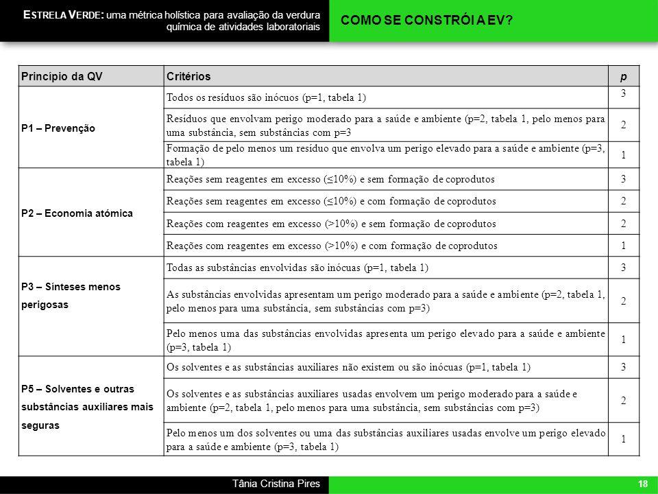 18 Tânia Cristina Pires E STRELA V ERDE : uma métrica holística para avaliação da verdura química de atividades laboratoriais Princípio da QVCritérios