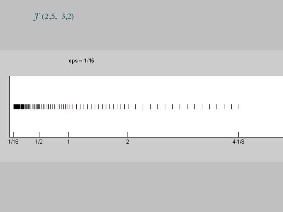 3.141 Calculo do erro.Conhecida duas aproximações Erro da menos precisa.