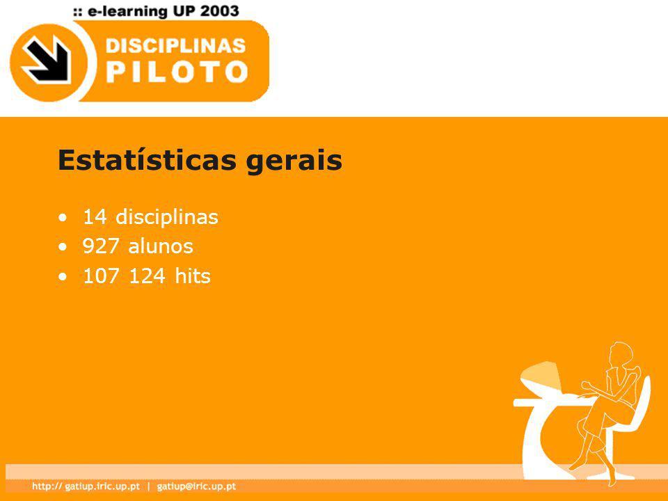 Estatísticas gerais 14 disciplinas 927 alunos 107 124 hits