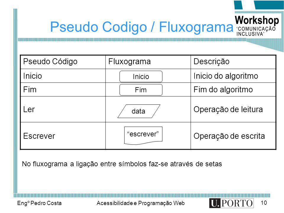 Engº Pedro CostaAcessibilidade e Programação Web 10 Pseudo Codigo / Fluxograma Pseudo CódigoFluxogramaDescrição InicioInicio do algoritmo FimFim do al