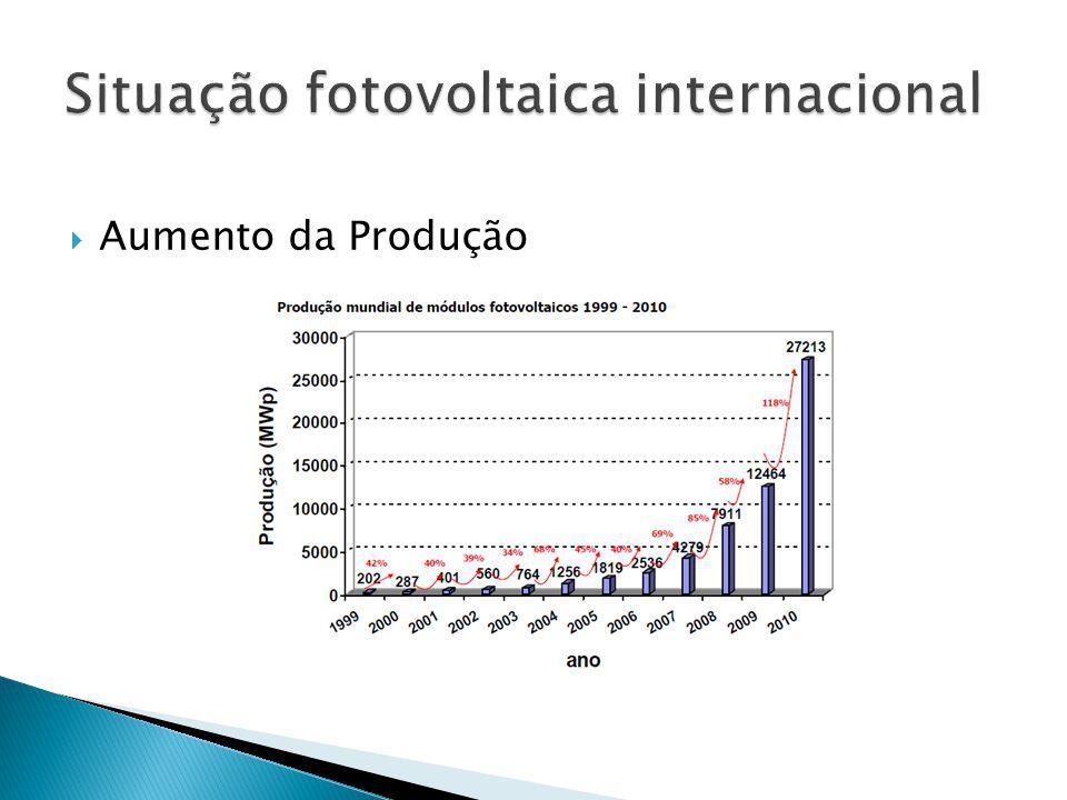 Aumento da Produção